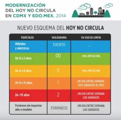 programa no circula contaminación del aire en la ciudad de México