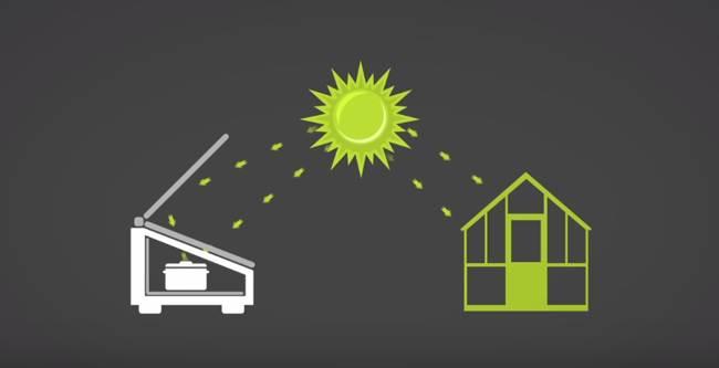desventajas de la Energía Solar Térmica
