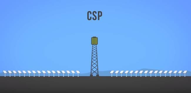 Energía Solar Térmica CSP