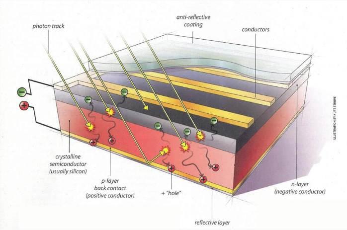 como se obtiene la energía solar fotovoltaica